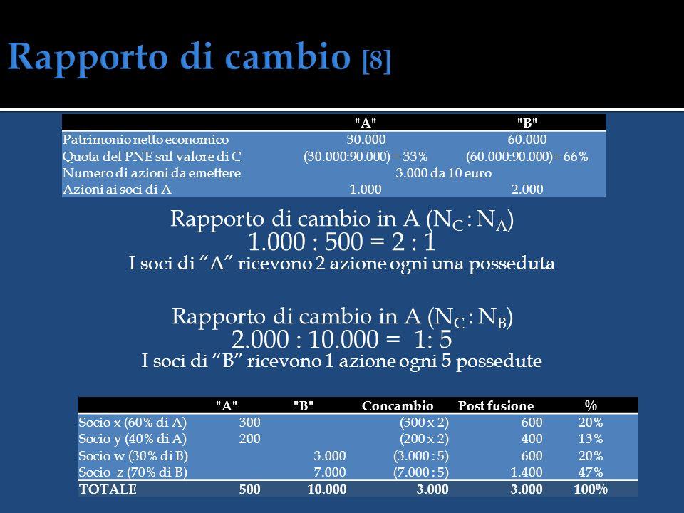 Capitale da emettere a servizio della fusione 3.000 azioni da 10 euro SOCIETÀ A Capitale sociale500 Attività30.000Riserve9.500 Patrimonio netto10.000