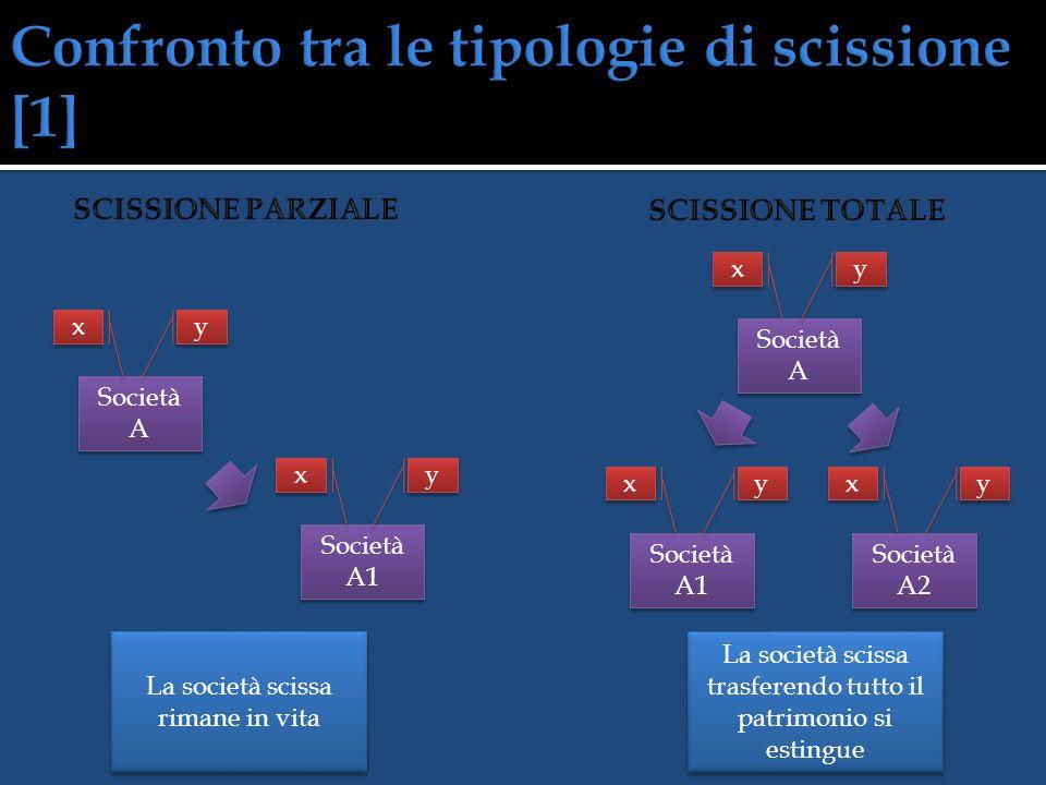 Società A Società B Società (A + B) Società (A + B) y y x x z z w w Società A1 Società (A2 + B) Società (A2 + B) y y x x Società (A2 + B) Società (A2 + B) y y x x z z w w z z w w y y x x z z w w Società A1 y y x x
