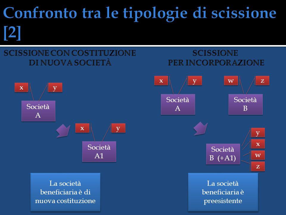 Società A Società A1 y y x x x x y y La società scissa rimane in vita La società scissa trasferendo tutto il patrimonio si estingue Società A Società