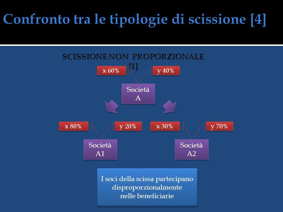 I soci della scissa partecipano proporzionalmente nelle beneficiarie Società A Società A2 y 40% x 60% Società A1 y 40% x 60% y 40% x 60%