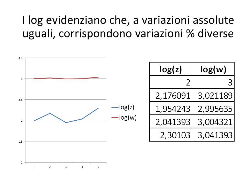 I log evidenziano che, a variazioni assolute uguali, corrispondono variazioni % diverse