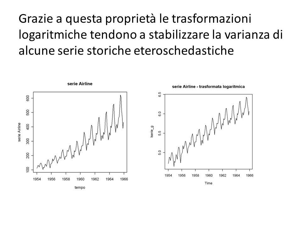Grazie a questa proprietà le trasformazioni logaritmiche tendono a stabilizzare la varianza di alcune serie storiche eteroschedastiche