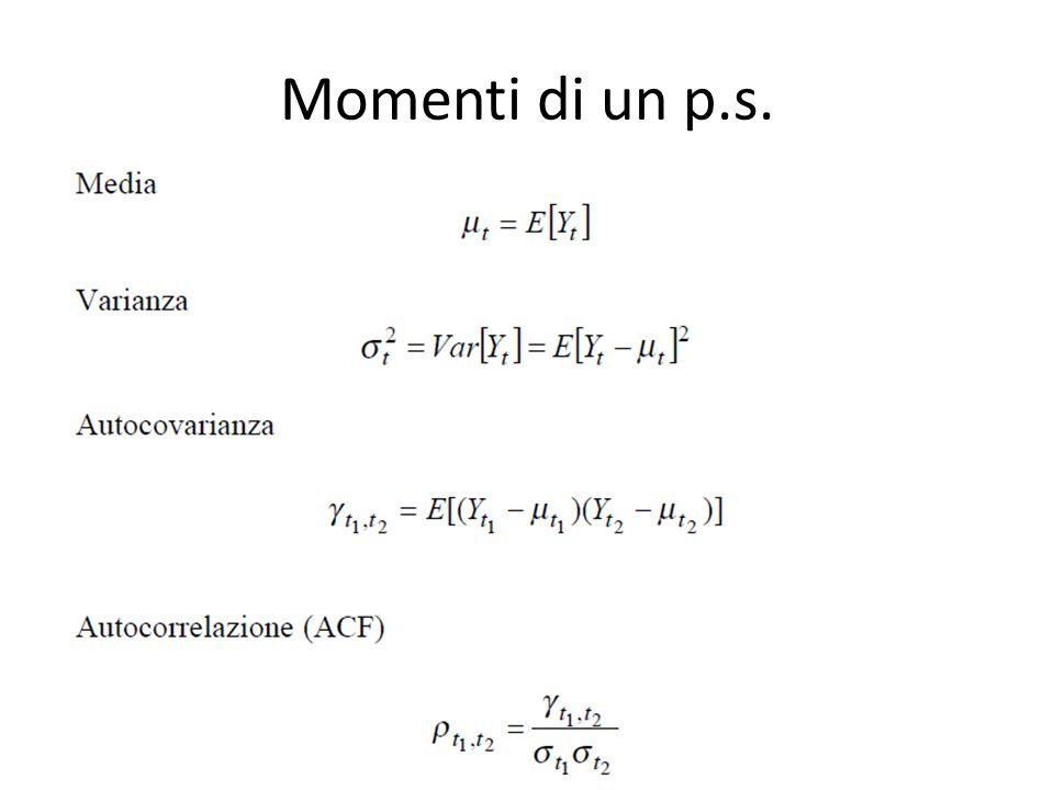 Momenti di un p.s.