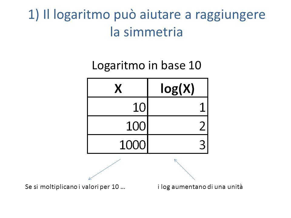 Logaritmo in base 10 Se si moltiplicano i valori per 10 …i log aumentano di una unità 1) Il logaritmo può aiutare a raggiungere la simmetria