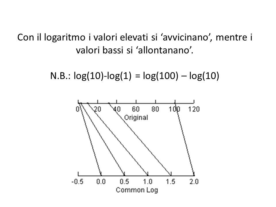 Con il logaritmo i valori elevati si avvicinano, mentre i valori bassi si allontanano.