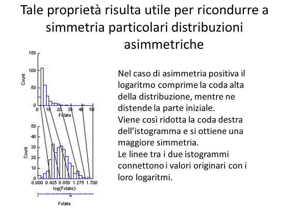 Tale proprietà risulta utile per ricondurre a simmetria particolari distribuzioni asimmetriche Nel caso di asimmetria positiva il logaritmo comprime la coda alta della distribuzione, mentre ne distende la parte iniziale.