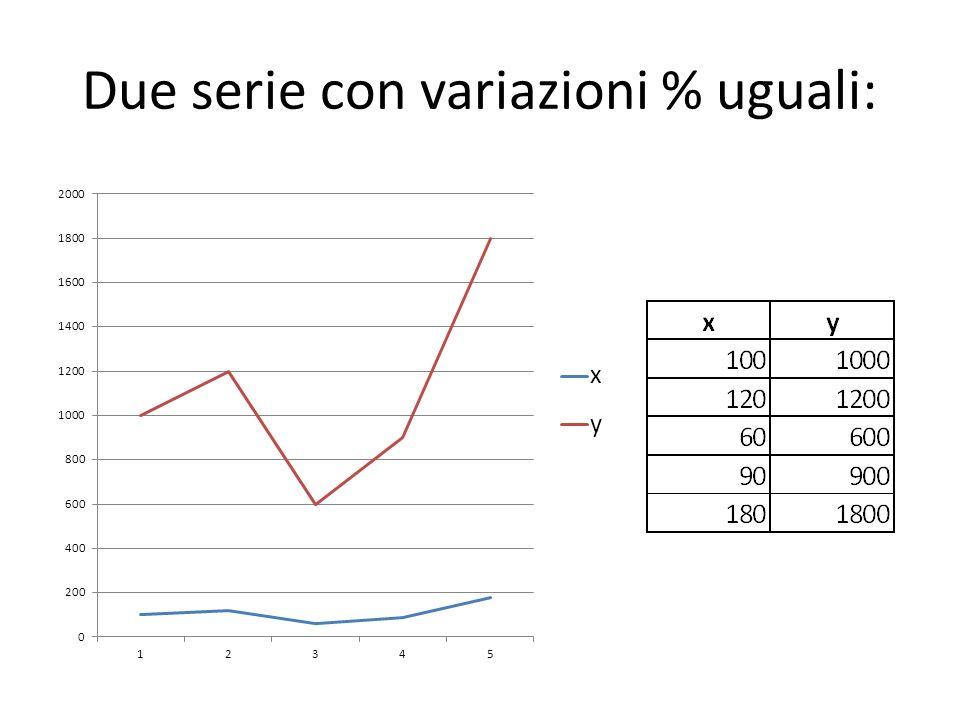 Due serie con variazioni % uguali: