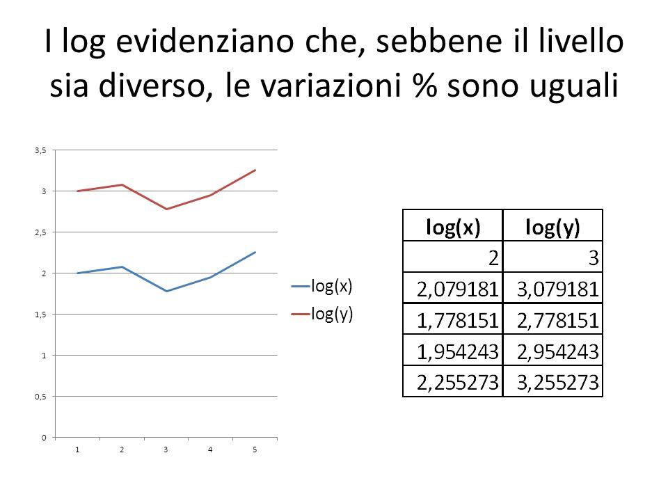 I log evidenziano che, sebbene il livello sia diverso, le variazioni % sono uguali