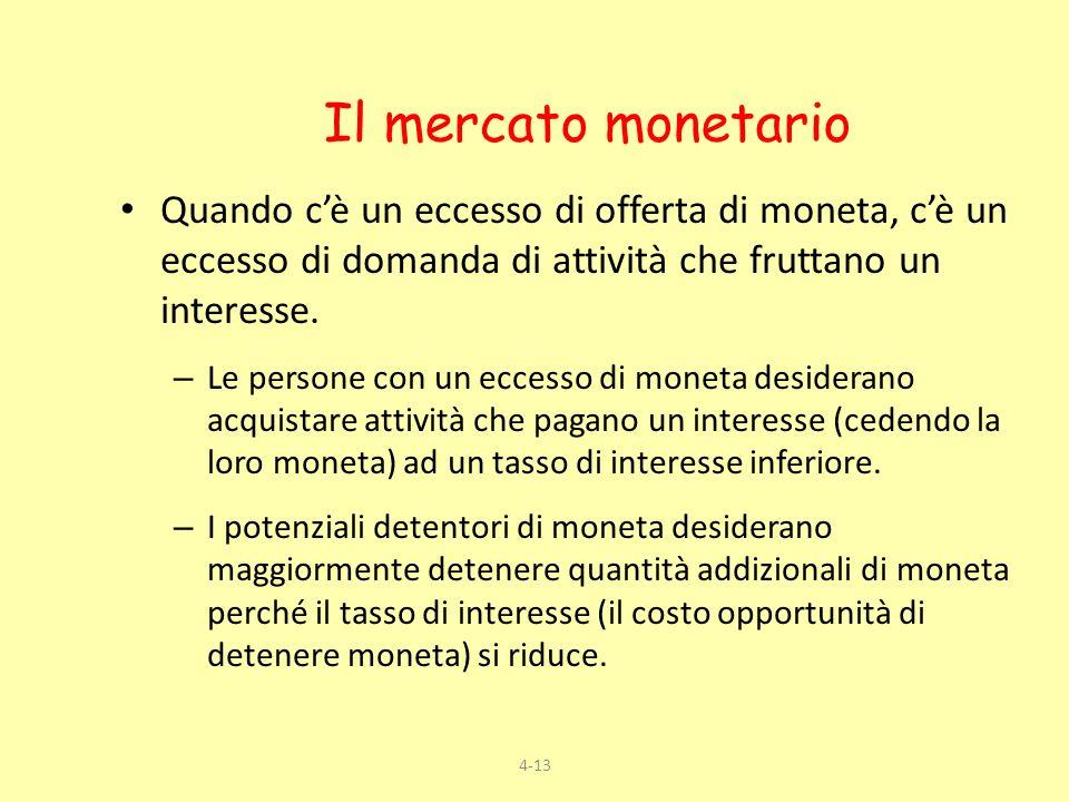 4-13 Quando cè un eccesso di offerta di moneta, cè un eccesso di domanda di attività che fruttano un interesse. – Le persone con un eccesso di moneta