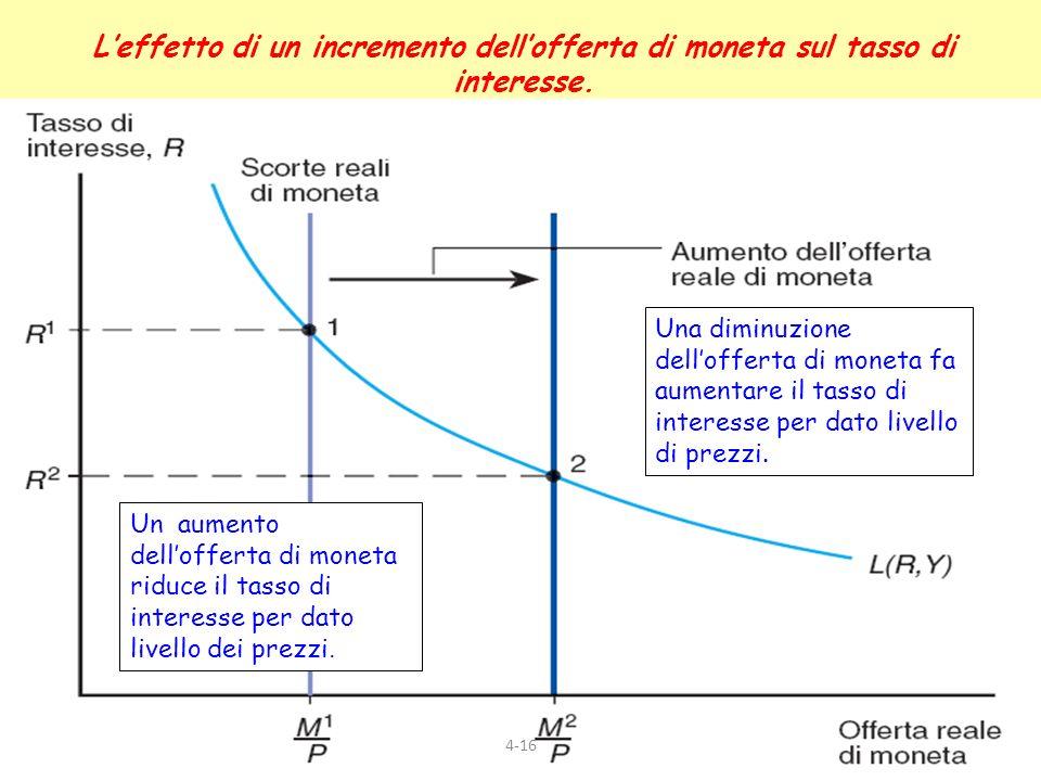 4-16 Leffetto di un incremento dellofferta di moneta sul tasso di interesse. Una diminuzione dellofferta di moneta fa aumentare il tasso di interesse