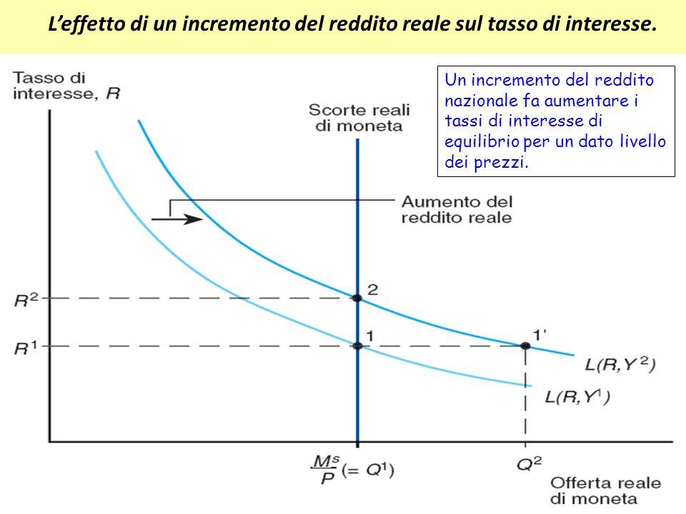 4-17 Leffetto di un incremento del reddito reale sul tasso di interesse. Un incremento del reddito nazionale fa aumentare i tassi di interesse di equi