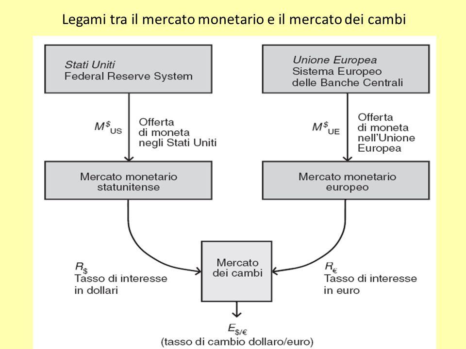 4-18 Legami tra il mercato monetario e il mercato dei cambi