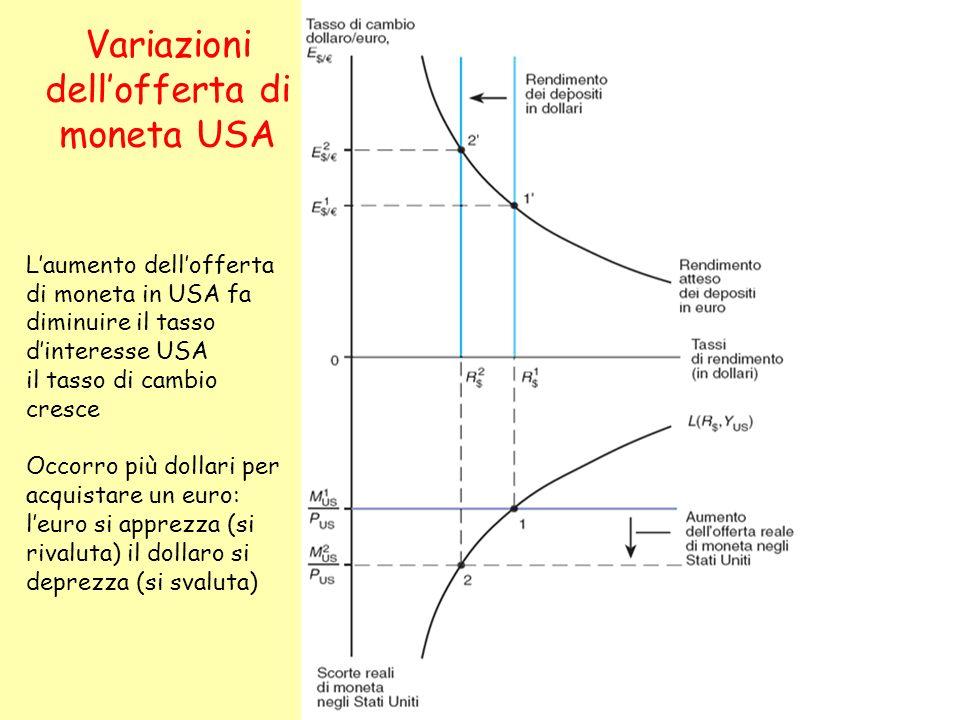 Variazioni dellofferta di moneta USA Laumento dellofferta di moneta in USA fa diminuire il tasso dinteresse USA il tasso di cambio cresce Occorro più