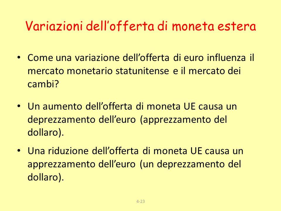 4-23 Variazioni dellofferta di moneta estera Come una variazione dellofferta di euro influenza il mercato monetario statunitense e il mercato dei camb