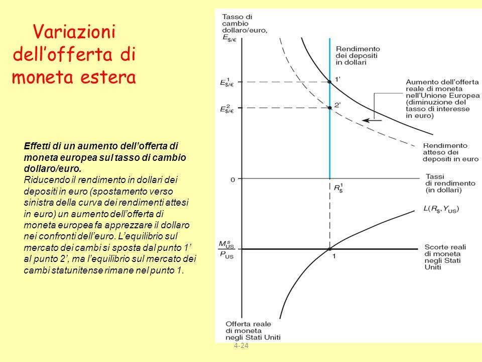 4-24 Variazioni dellofferta di moneta estera Effetti di un aumento dellofferta di moneta europea sul tasso di cambio dollaro/euro. Riducendo il rendim