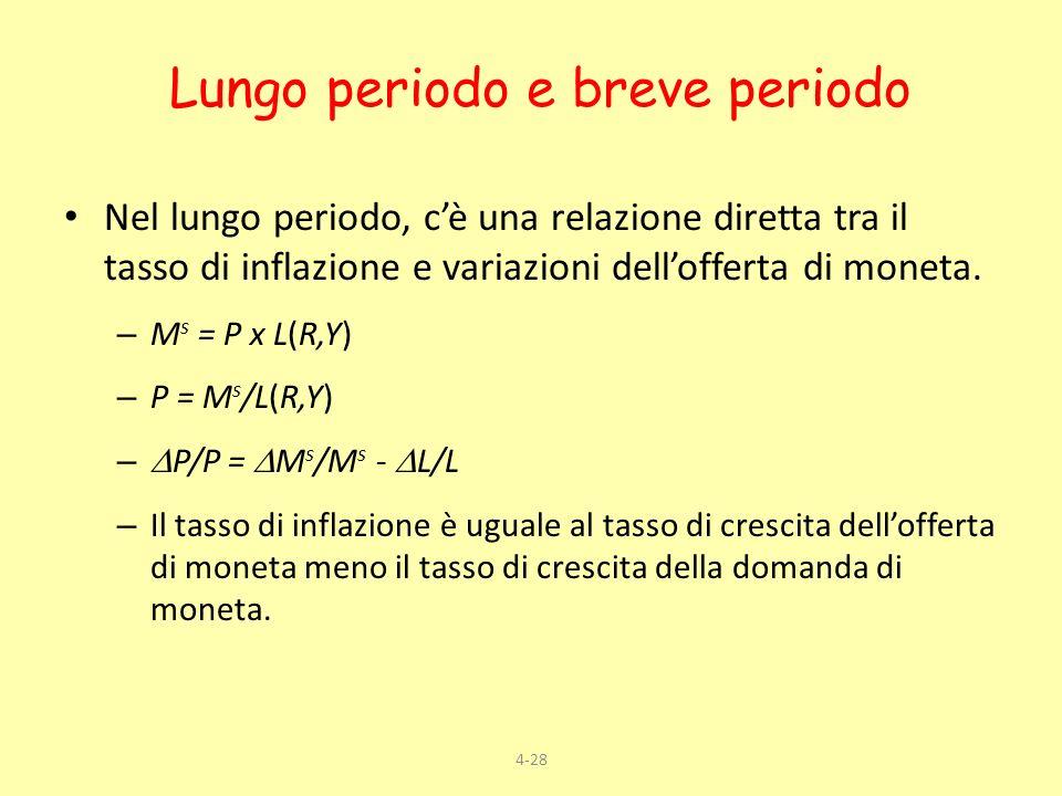 4-28 Nel lungo periodo, cè una relazione diretta tra il tasso di inflazione e variazioni dellofferta di moneta. – M s = P x L(R,Y) – P = M s /L(R,Y) –