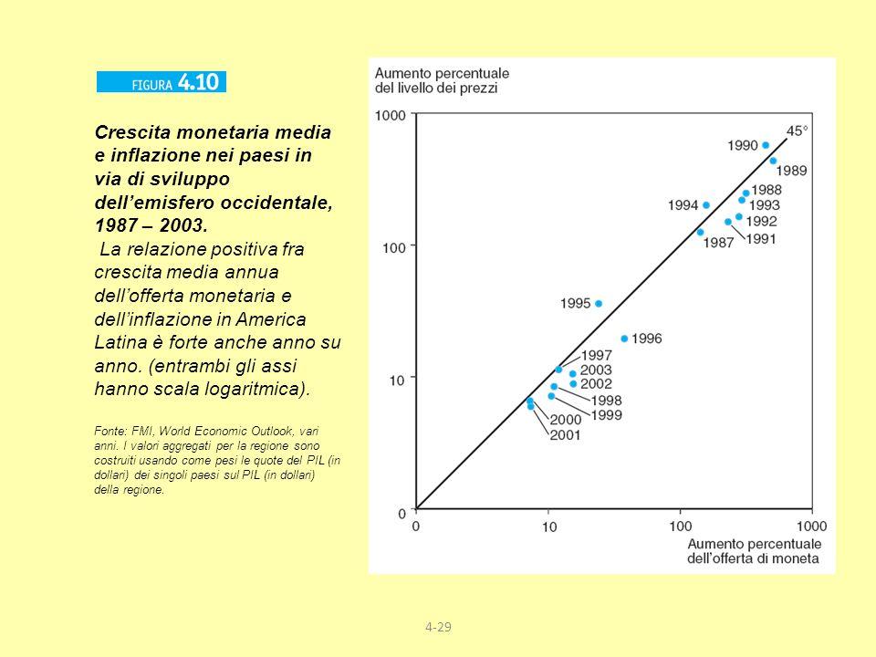 4-29 Crescita monetaria media e inflazione nei paesi in via di sviluppo dellemisfero occidentale, 1987 – 2003. La relazione positiva fra crescita medi