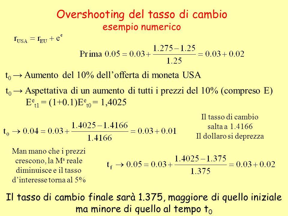 Overshooting del tasso di cambio esempio numerico t 0 Aumento del 10% dellofferta di moneta USA t 0 Aspettativa di un aumento di tutti i prezzi del 10
