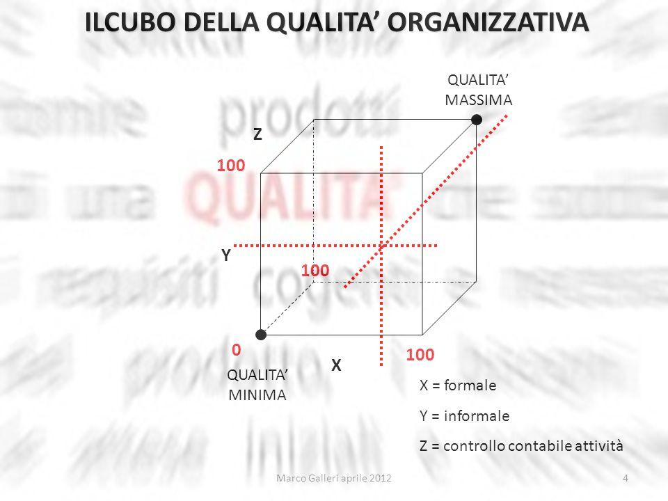 X Y Z QUALITA MINIMA QUALITA MASSIMA 0 100 ILCUBO DELLA QUALITA ORGANIZZATIVA X = formale Y = informale Z = controllo contabile attività 4
