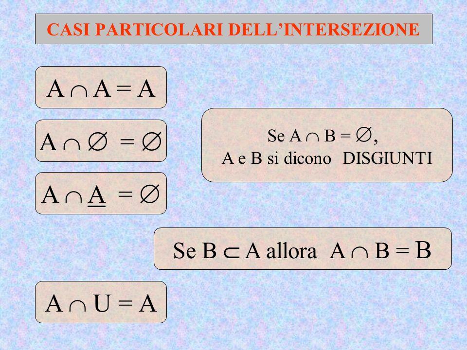 CASI PARTICOLARI DELLINTERSEZIONE A A = A A = Se B A allora A B = B A A = A U = A Se A B =, A e B si dicono DISGIUNTI