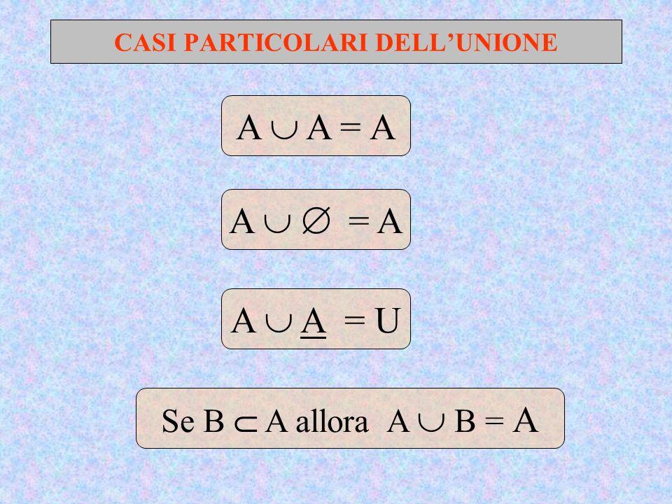 CASI PARTICOLARI DELLUNIONE A A = A A = A Se B A allora A B = A A A = U