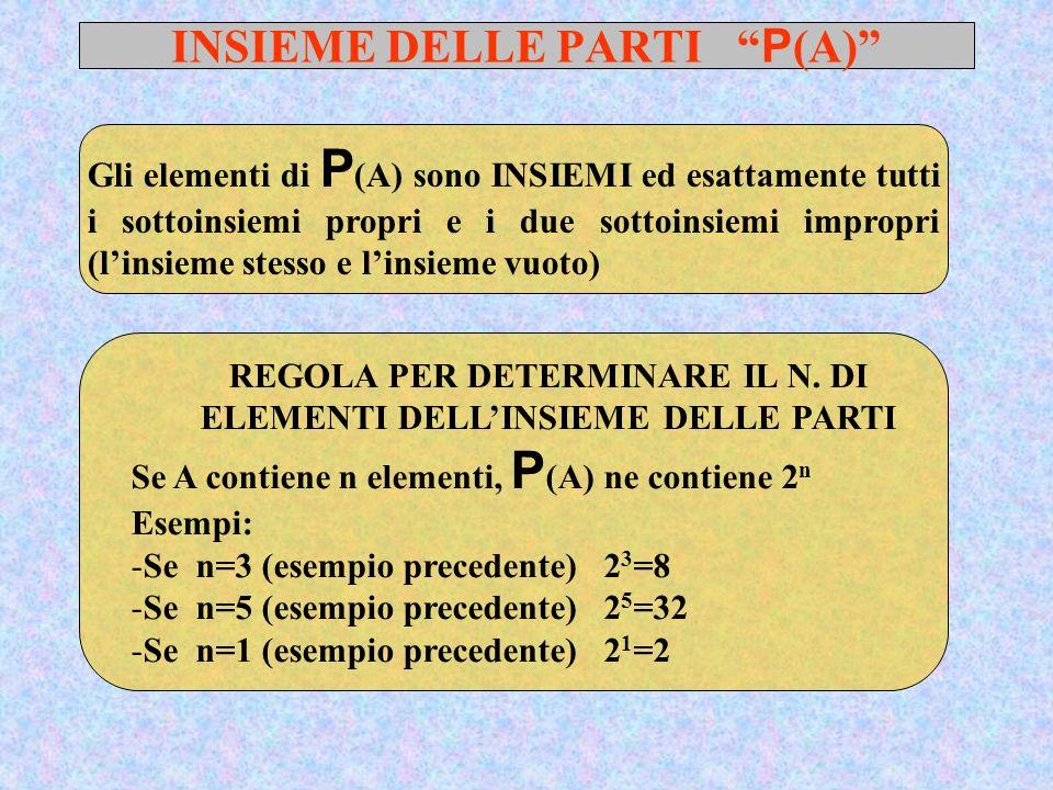 INSIEME DELLE PARTI P (A) Gli elementi di P (A) sono INSIEMI ed esattamente tutti i sottoinsiemi propri e i due sottoinsiemi impropri (linsieme stesso