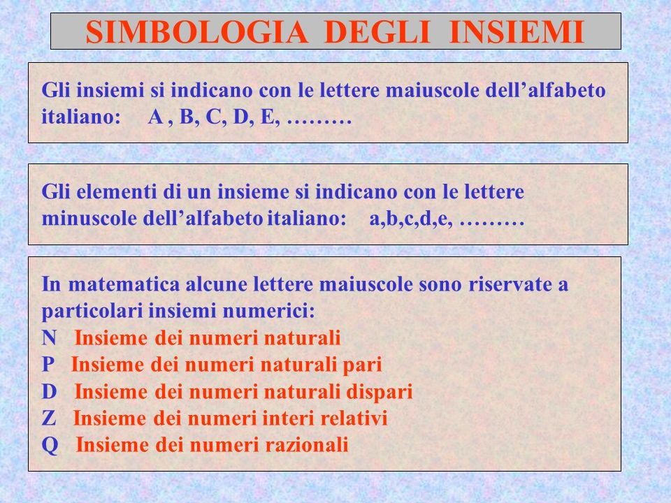 SIMBOLOGIA DEGLI INSIEMI Gli insiemi si indicano con le lettere maiuscole dellalfabeto italiano: A, B, C, D, E, ……… Gli elementi di un insieme si indi