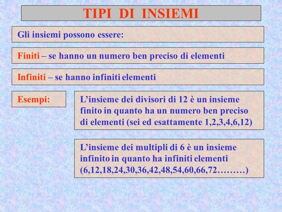 TIPI DI INSIEMI Gli insiemi possono essere: Esempi: Finiti – se hanno un numero ben preciso di elementi Infiniti – se hanno infiniti elementi Linsieme