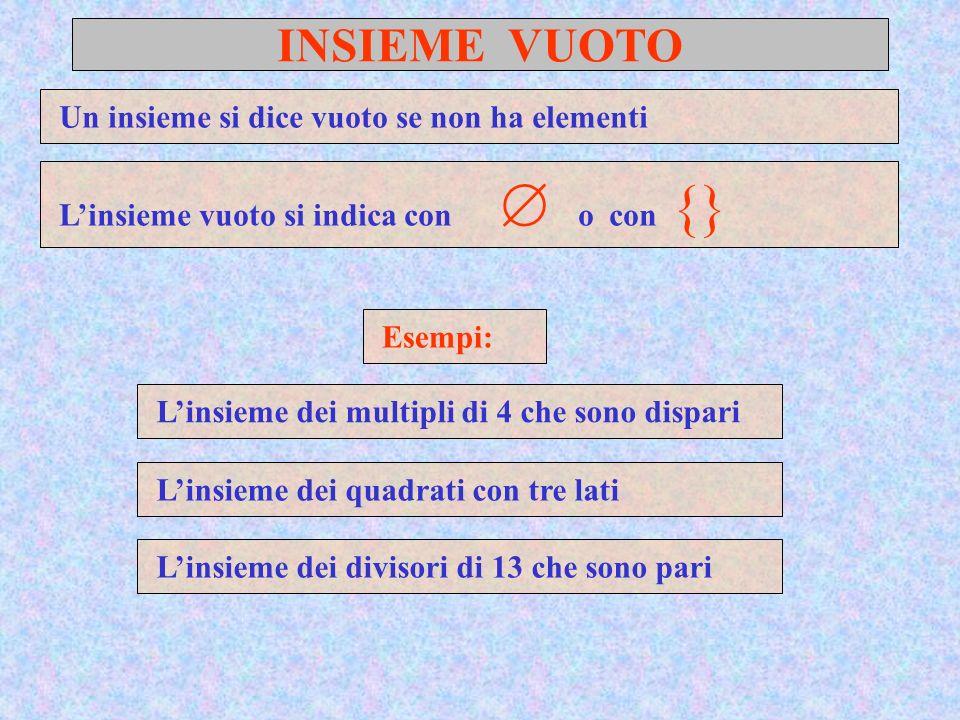 INSIEME VUOTO Un insieme si dice vuoto se non ha elementi Esempi: Linsieme vuoto si indica con o con {} L insieme dei multipli di 4 che sono dispari L