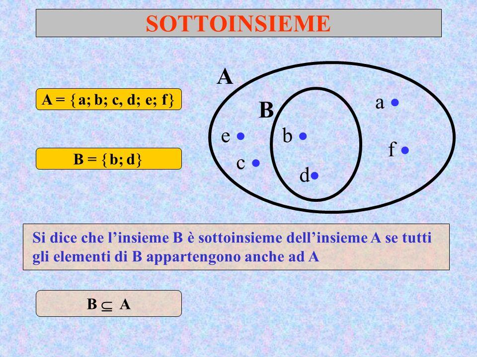 SOTTOINSIEME A a b B c e d f A = a; b; c, d; e; f B = b; d Si dice che linsieme B è sottoinsieme dellinsieme A se tutti gli elementi di B appartengono