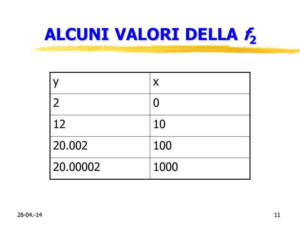 26-04.-1411 ALCUNI VALORI DELLA f 2 yx 20 1210 20.002100 20.000021000