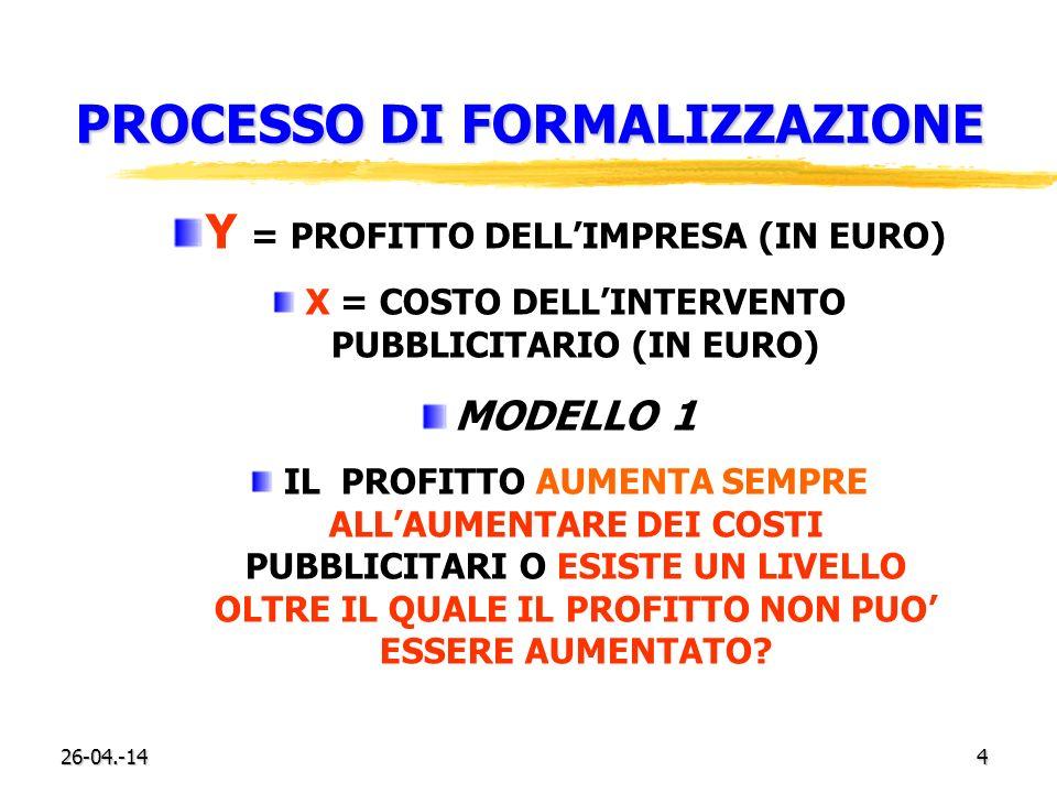 26-04.-144 PROCESSO DI FORMALIZZAZIONE Y = PROFITTO DELLIMPRESA (IN EURO) X = COSTO DELLINTERVENTO PUBBLICITARIO (IN EURO) MODELLO 1 IL PROFITTO AUMEN