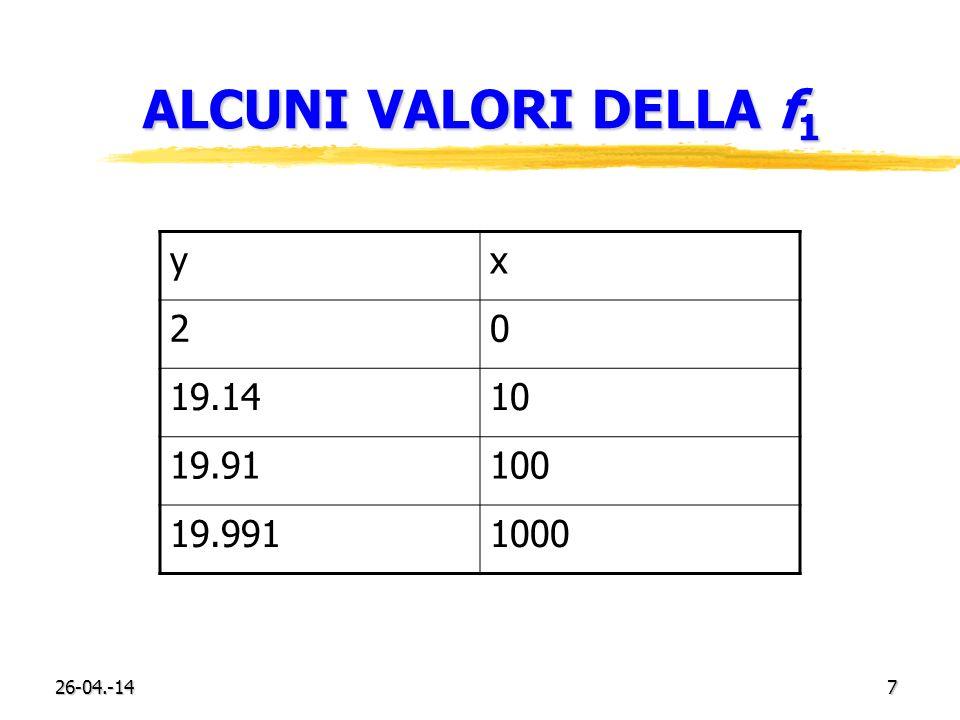 26-04.-147 ALCUNI VALORI DELLA f 1 yx 20 19.1410 19.91100 19.9911000