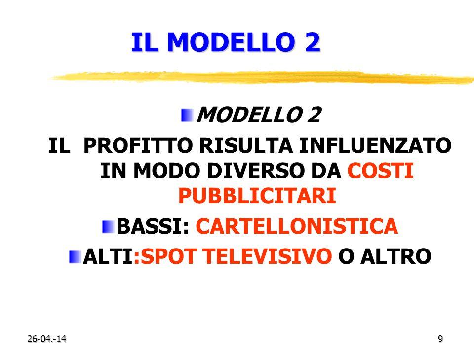 26-04.-149 IL MODELLO 2 MODELLO 2 IL PROFITTO RISULTA INFLUENZATO IN MODO DIVERSO DA COSTI PUBBLICITARI BASSI: CARTELLONISTICA ALTI:SPOT TELEVISIVO O