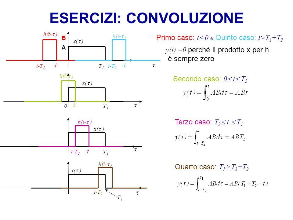 ESERCIZI: CONVOLUZIONE Espressione analitica di y(t): y(t ) T2T2 0 ABT 2 Andamento di y(t): T1T1 T 1 +T 2 Verifica: regola sulle estensioni il segnale convoluzione avrà estensione somma e quindi T 1 +T 2 Nota: Per la proprietà commutativa, si poteva scegliere quale segnale traslare e quale tenere fermo, ma conviene sempre traslare il segnale di estensione minore