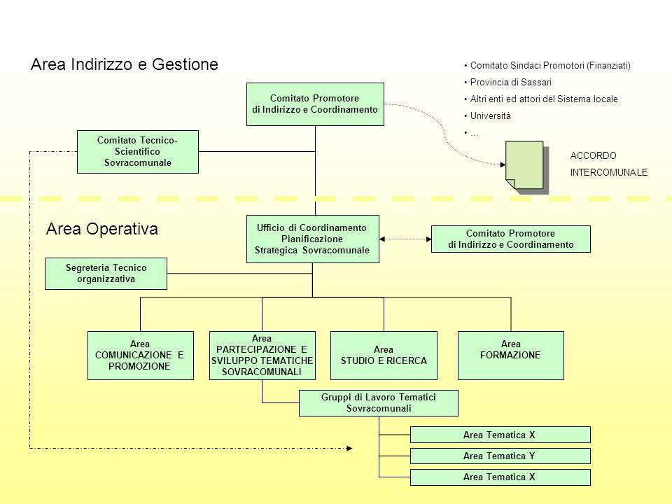 Comitato Promotore di Indirizzo e Coordinamento Comitato Tecnico- Scientifico Sovracomunale Ufficio di Coordinamento Pianificazione Strategica Sovraco