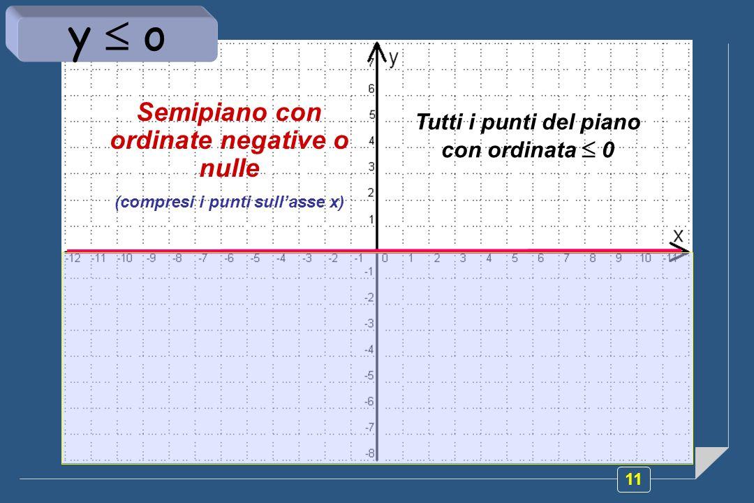 11 Semipiano con ordinate negative o nulle (compresi i punti sullasse x) Tutti i punti del piano con ordinata 0 y o