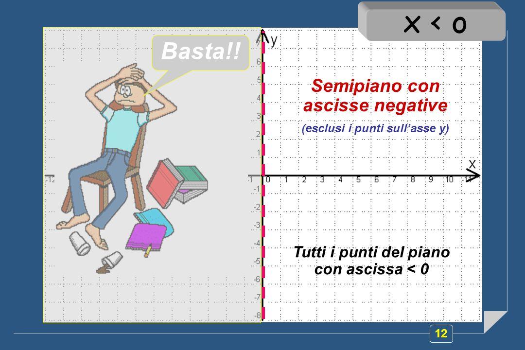 12 Semipiano con ascisse negative (esclusi i punti sullasse y) Tutti i punti del piano con ascissa < 0 x < o Basta!!