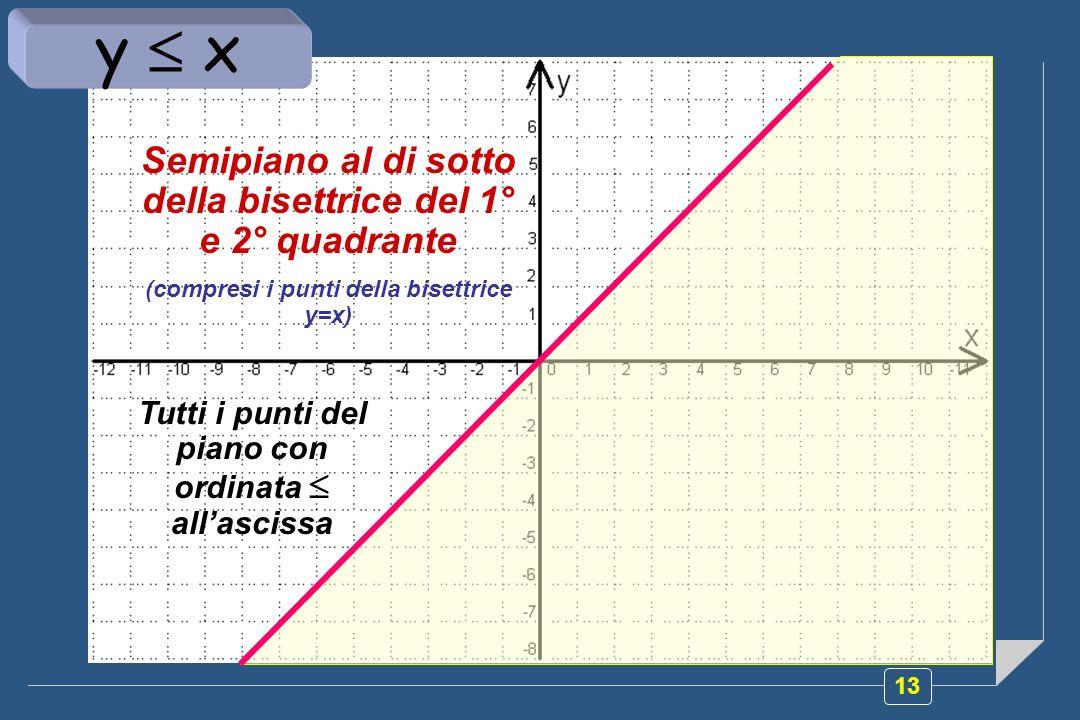 13 Semipiano al di sotto della bisettrice del 1° e 2° quadrante (compresi i punti della bisettrice y=x) Tutti i punti del piano con ordinata allasciss