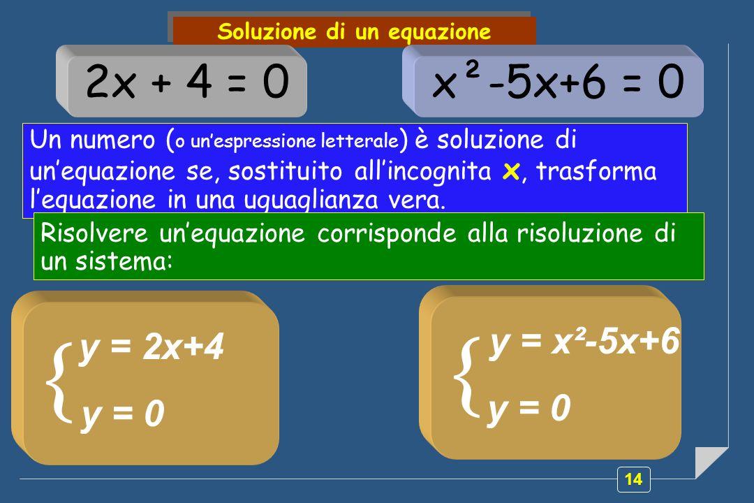14 Soluzione di un equazione 2x + 4 = 0x²-5x+6 = 0 Un numero ( o unespressione letterale ) è soluzione di unequazione se, sostituito allincognita x, t