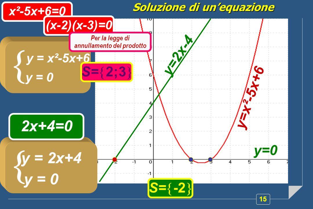 15 Soluzione di unequazione y=x²-5x+6 y = x²-5x+6 y = 0 x²-5x+6=0 S= 2;3 y=0 y = 2x+4 y = 0 2x+4=0 S= -2 y=2x-4 (x-2)(x-3)=0 Per la legge di annullamento del prodotto