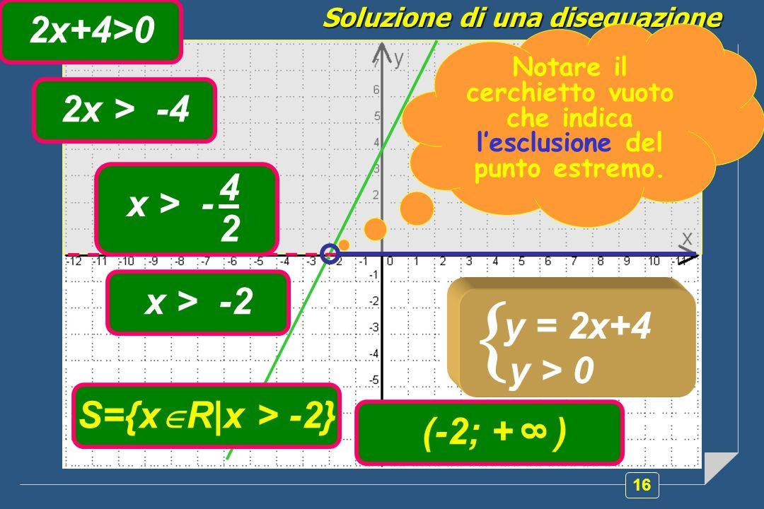 16 Soluzione di una disequazione y = 2x+4 y > 0 2x+4>0 2x > -4 4 2 x > - x > -2 S={x R|x > -2} (-2; + ) 8 Notare il cerchietto vuoto che indica lesclusione del punto estremo.