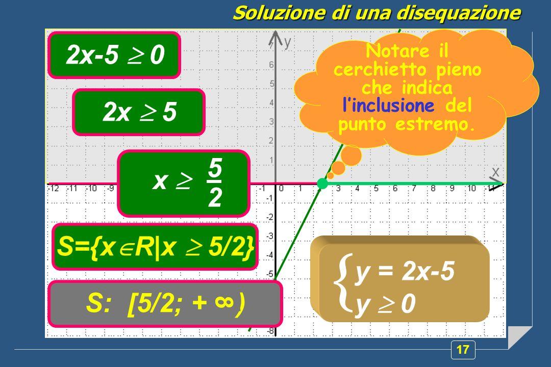 17 Soluzione di una disequazione y = 2x-5 y 0 2x-5 0 2x 5 5 2 x S={x R|x 5/2} S: [5/2; + ) 8 Notare il cerchietto pieno che indica linclusione del punto estremo.