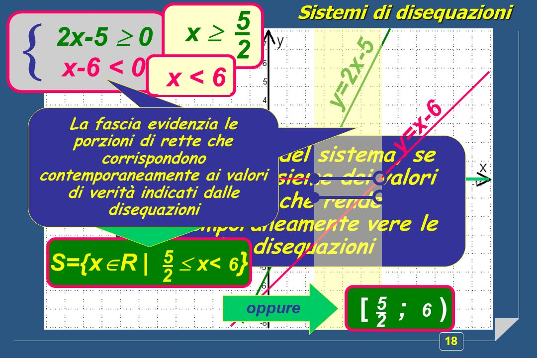 18 Sistemi di disequazioni 2x-5 0 x-6 < 0 La soluzione del sistema, se esiste, è linsieme dei valori della x che rende contemporaneamente vere le due