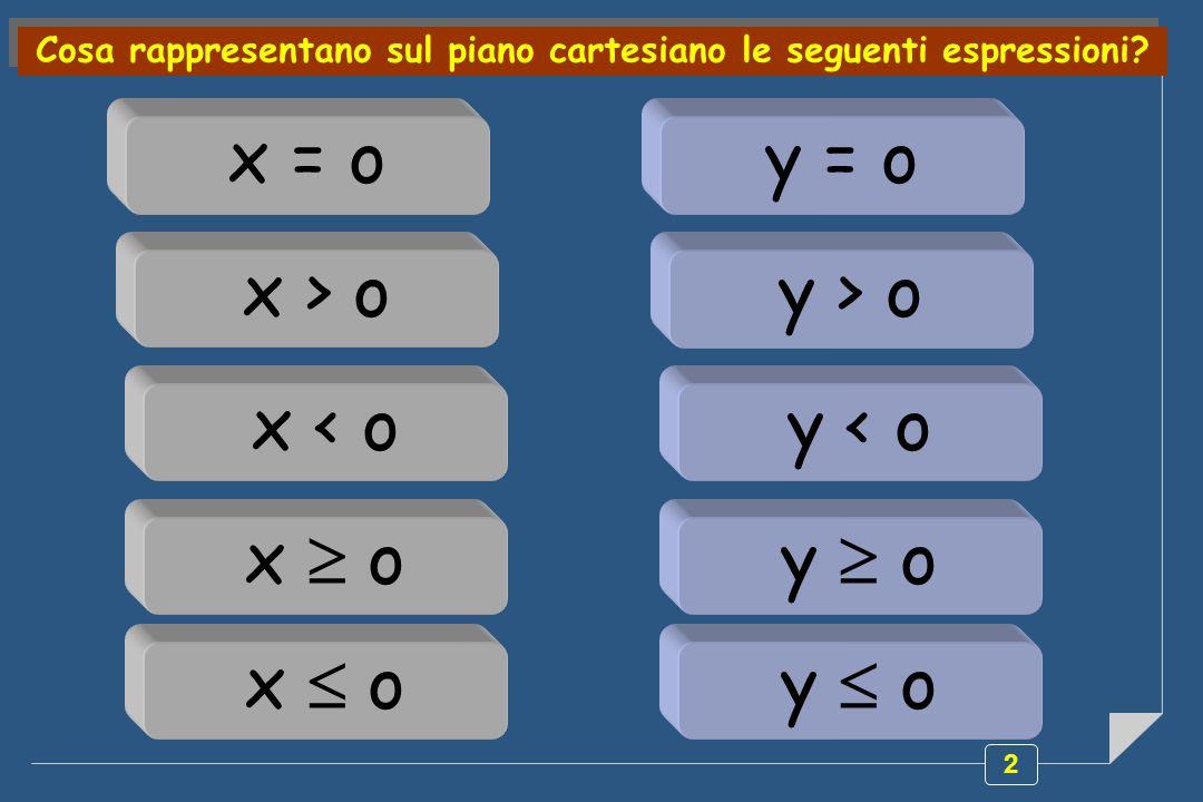 2 Cosa rappresentano sul piano cartesiano le seguenti espressioni? x o x = o x > o x < o x o y o y = o y > o y < o y o