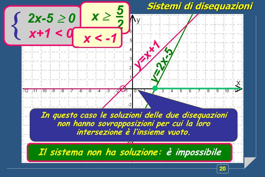 20 Sistemi di disequazioni 2x-5 0 x+1 < 0 5 2 x x < -1 y=2x-5 y=x+1 In questo caso le soluzioni delle due disequazioni non hanno sovrapposizioni per cui la loro intersezione è linsieme vuoto.