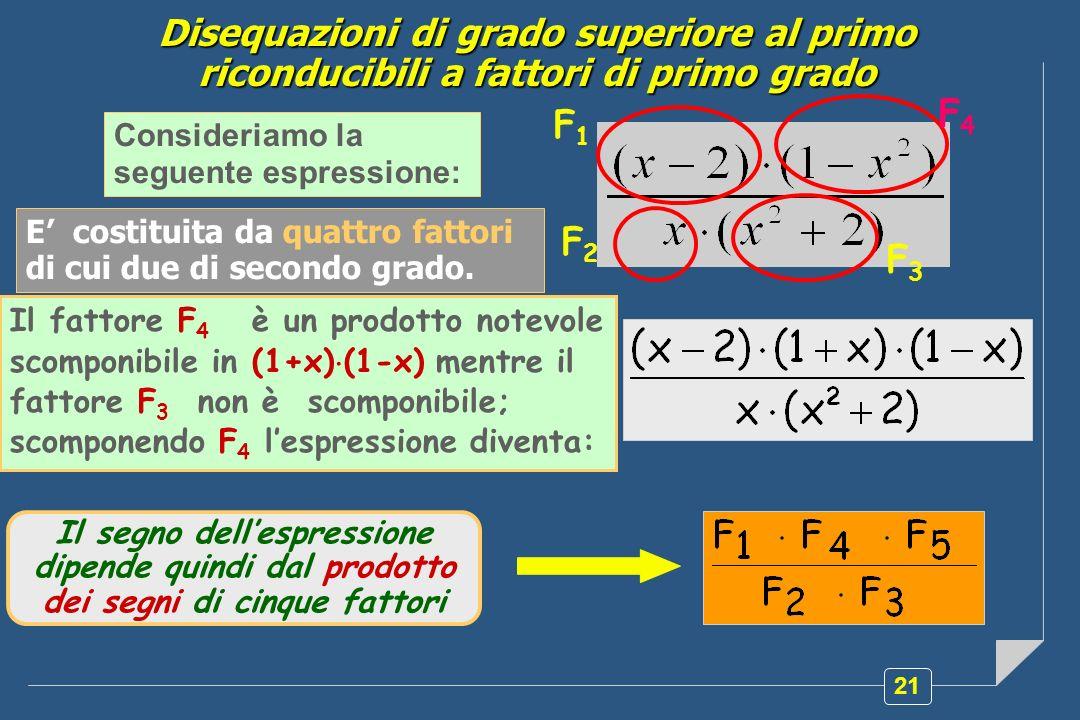 21 Consideriamo la seguente espressione: E costituita da quattro fattori di cui due di secondo grado. Il fattore F 4 è un prodotto notevole scomponibi