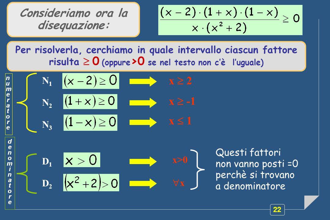 22 Questi fattori non vanno posti =0 perchè si trovano a denominatore Consideriamo ora la disequazione: Per risolverla, cerchiamo in quale intervallo ciascun fattore risulta 0 (oppure >0 se nel testo non cè luguale) numeratorenumeratore denominatoredenominatore N1N1 x 2 N2N2 x -1 N3N3 x 1 D1D1 x>0 D2D2 x