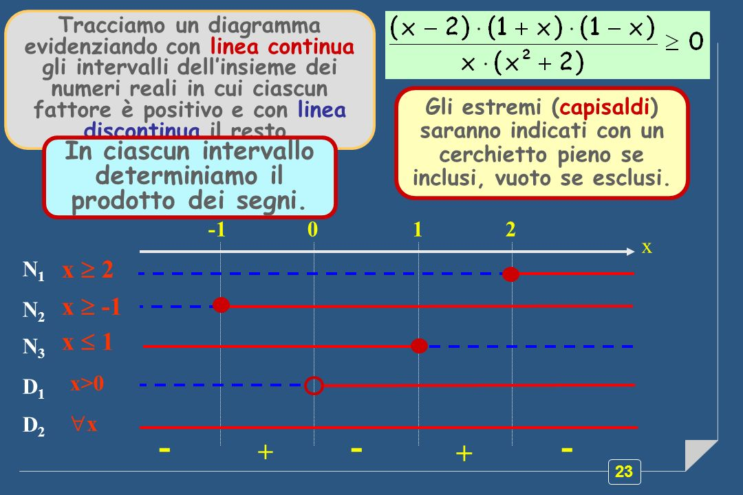 23 N1N1 x 2 N2N2 x -1 D2D2 x D1D1 x>0 N3N3 x 1 Tracciamo un diagramma evidenziando con linea continua gli intervalli dellinsieme dei numeri reali in cui ciascun fattore è positivo e con linea discontinua il resto.