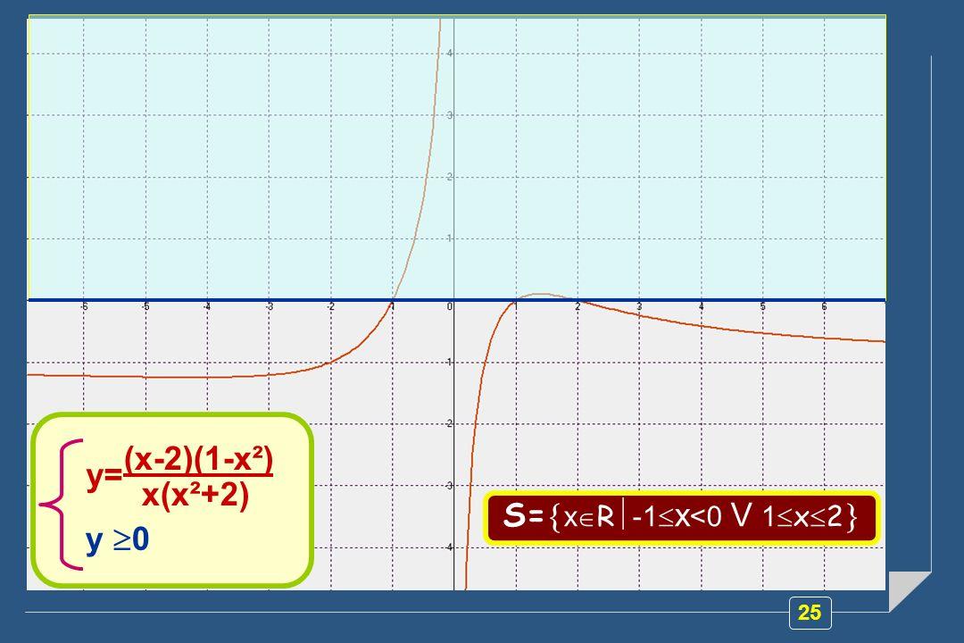 25 Proviamo a rappresentare graficamente la relazione y=f(x) e determiniamo la soluzione La disequazione fratta che Abbiamo risolto corrisponde al seg